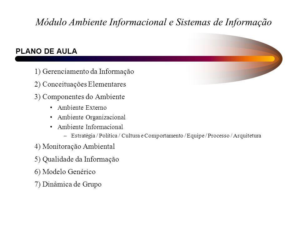 Módulo Ambiente Informacional e Sistemas de Informação PLANO DE AULA 1) Gerenciamento da Informação 2) Conceituações Elementares 3) Componentes do Amb