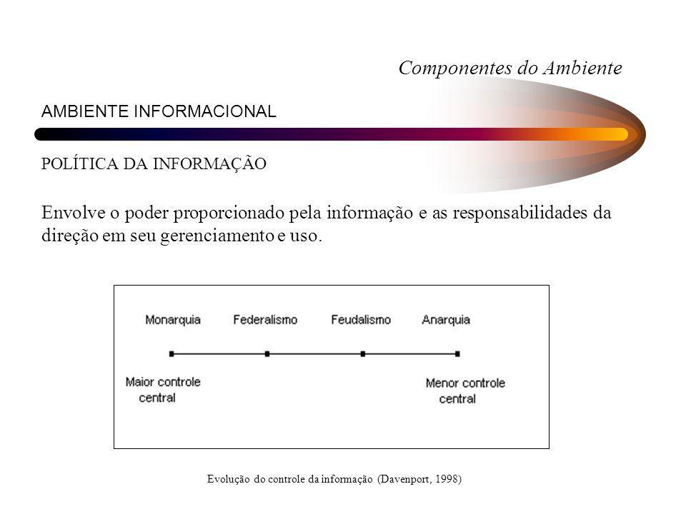 Componentes do Ambiente AMBIENTE INFORMACIONAL POLÍTICA DA INFORMAÇÃO Envolve o poder proporcionado pela informação e as responsabilidades da direção
