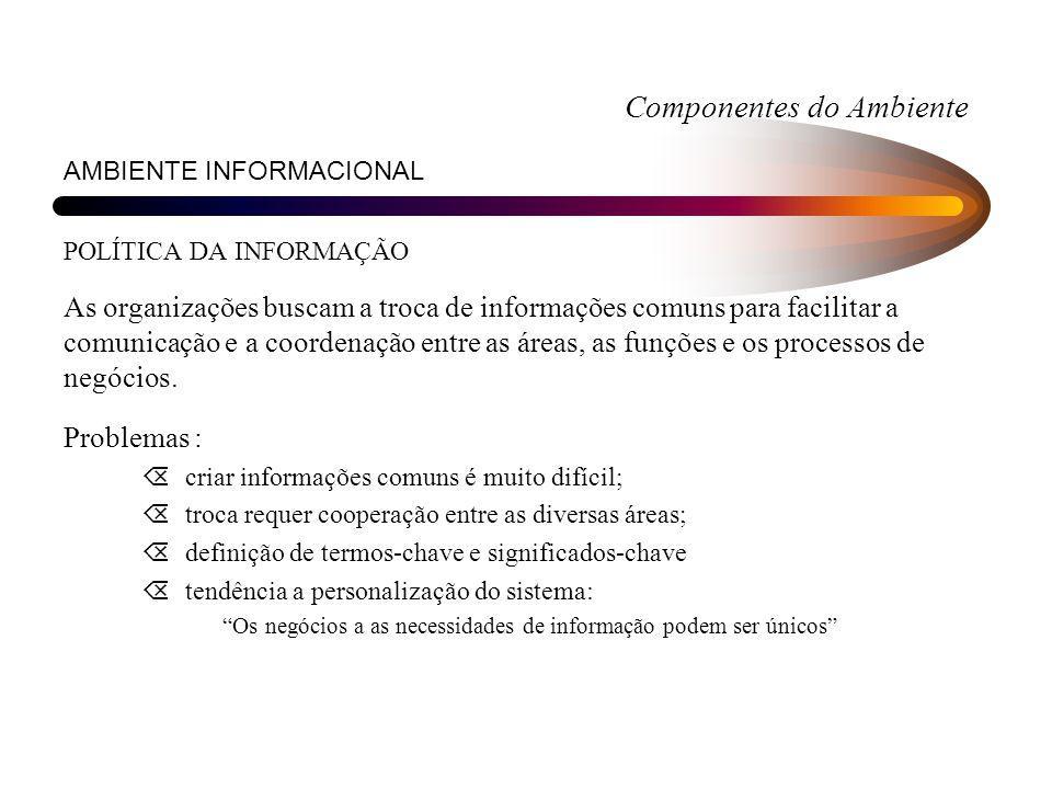 Componentes do Ambiente AMBIENTE INFORMACIONAL POLÍTICA DA INFORMAÇÃO As organizações buscam a troca de informações comuns para facilitar a comunicaçã
