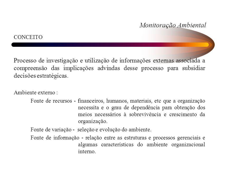 Monitoração Ambiental CONCEITO Processo de investigação e utilização de informações externas associada a compreensão das implicações advindas desse pr