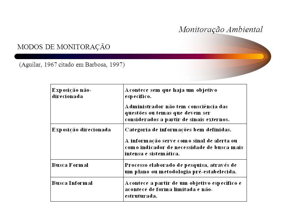 Monitoração Ambiental MODOS DE MONITORAÇÃO (Aguilar, 1967 citado em Barbosa, 1997)