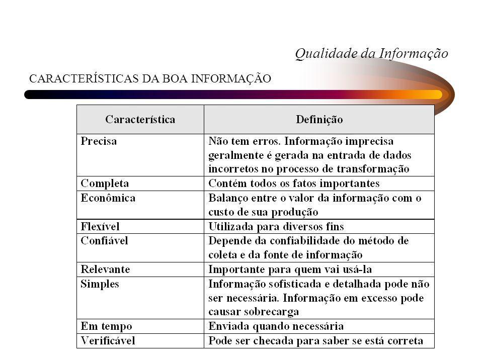 Qualidade da Informação CARACTERÍSTICAS DA BOA INFORMAÇÃO