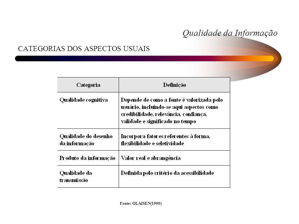 Qualidade da Informação CATEGORIAS DOS ASPECTOS USUAIS Fonte: OLAISEN(1990)