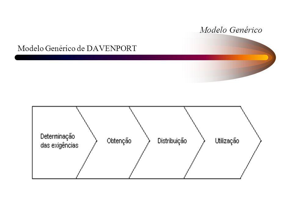 Modelo Genérico Modelo Genérico de DAVENPORT