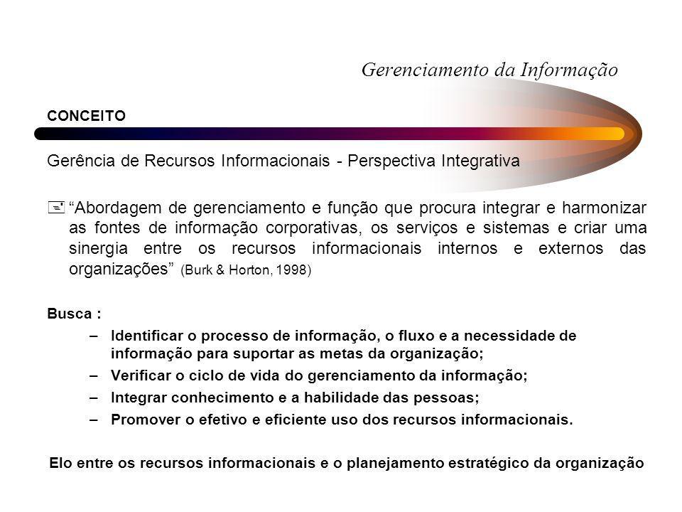 Gerenciamento da Informação CONCEITO Gerência de Recursos Informacionais - Perspectiva Integrativa +Abordagem de gerenciamento e função que procura in