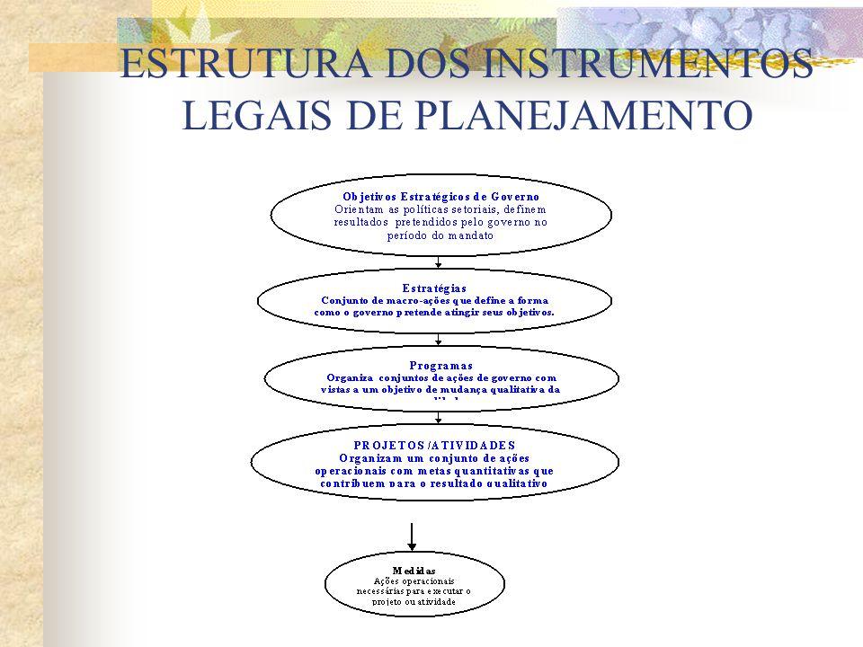 ESTRUTURA DOS INSTRUMENTOS LEGAIS DE PLANEJAMENTO