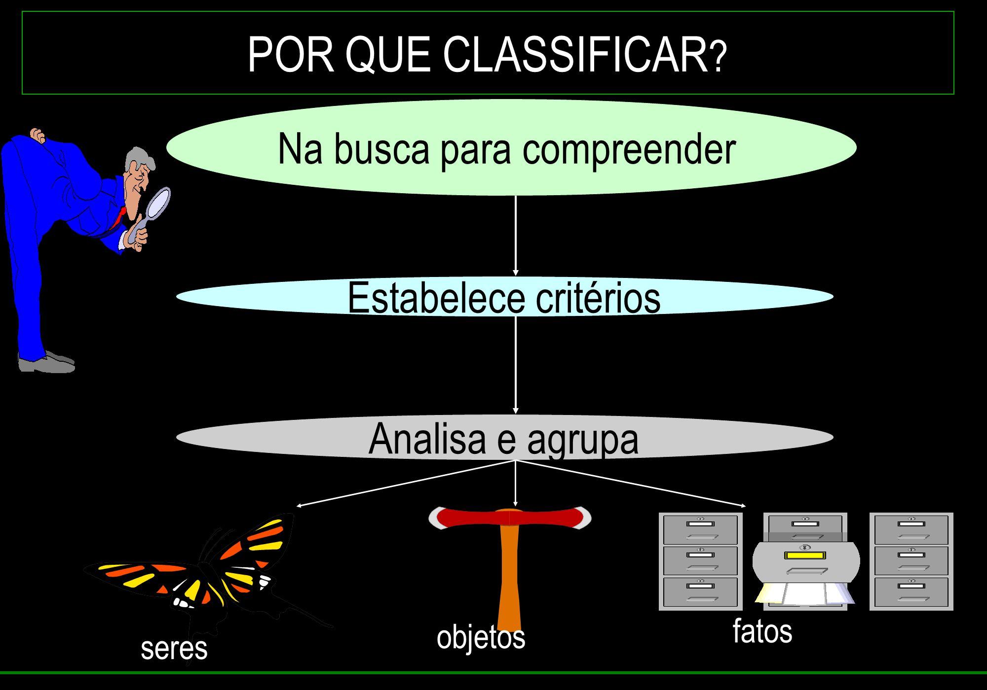 POR QUE CLASSIFICAR ? Na busca para compreender Estabelece critérios Analisa e agrupa seres objetos fatos