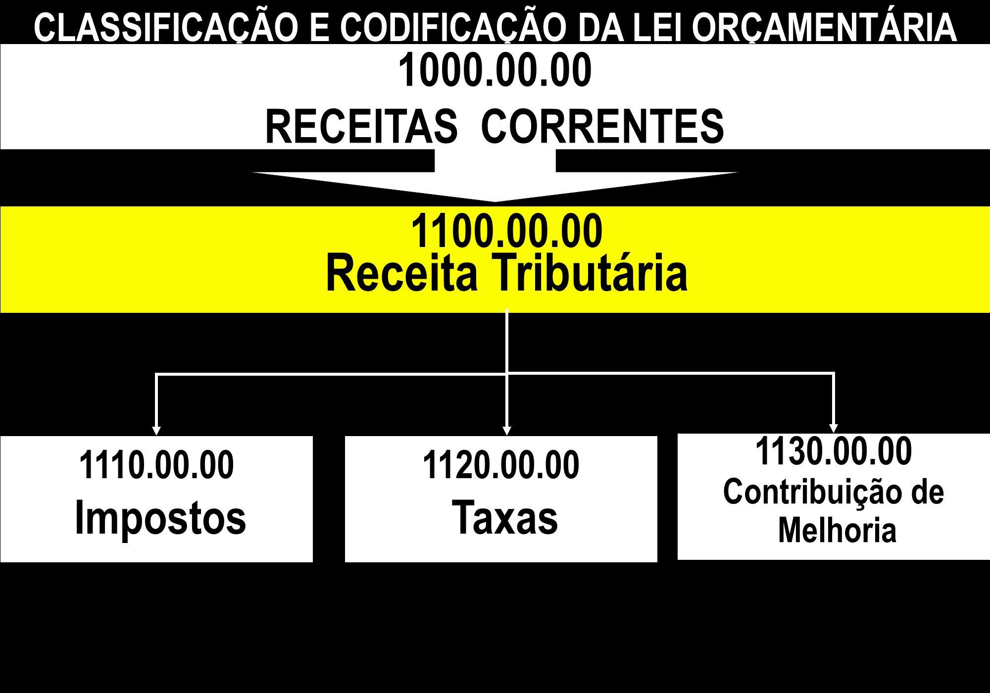 1100.00.00 Receita Tributária CLASSIFICAÇÃO E CODIFICAÇÃO DA LEI ORÇAMENTÁRIA 1110.00.00 Impostos 1120.00.00 Taxas 1130.00.00 Contribuição de Melhoria
