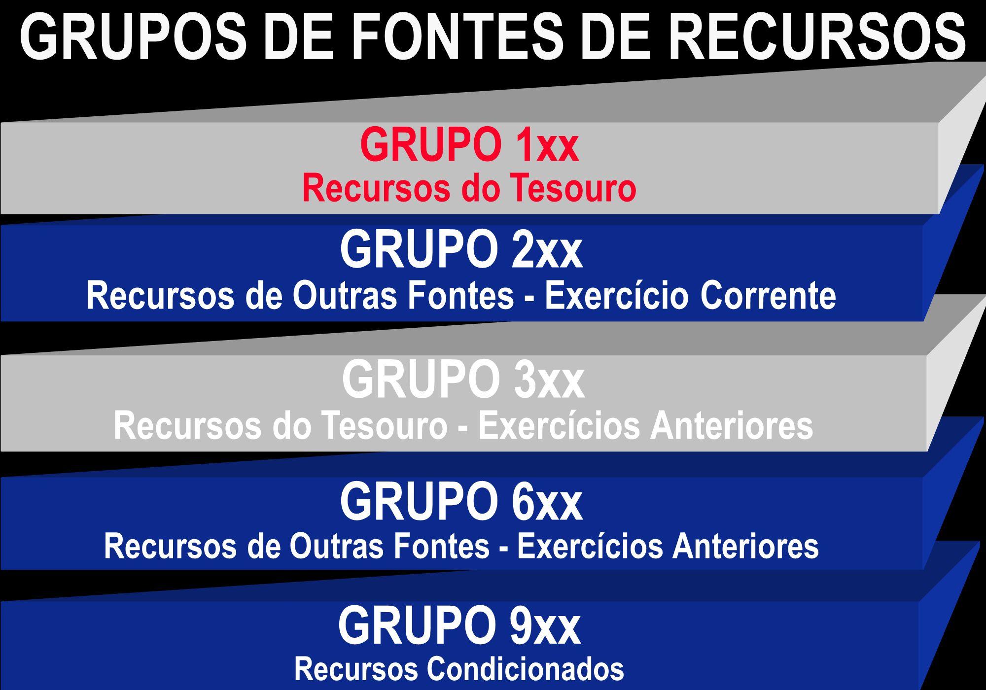 GRUPOS DE FONTES DE RECURSOS GRUPO 9xx Recursos Condicionados GRUPO 6xx Recursos de Outras Fontes - Exercícios Anteriores GRUPO 3xx Recursos do Tesour