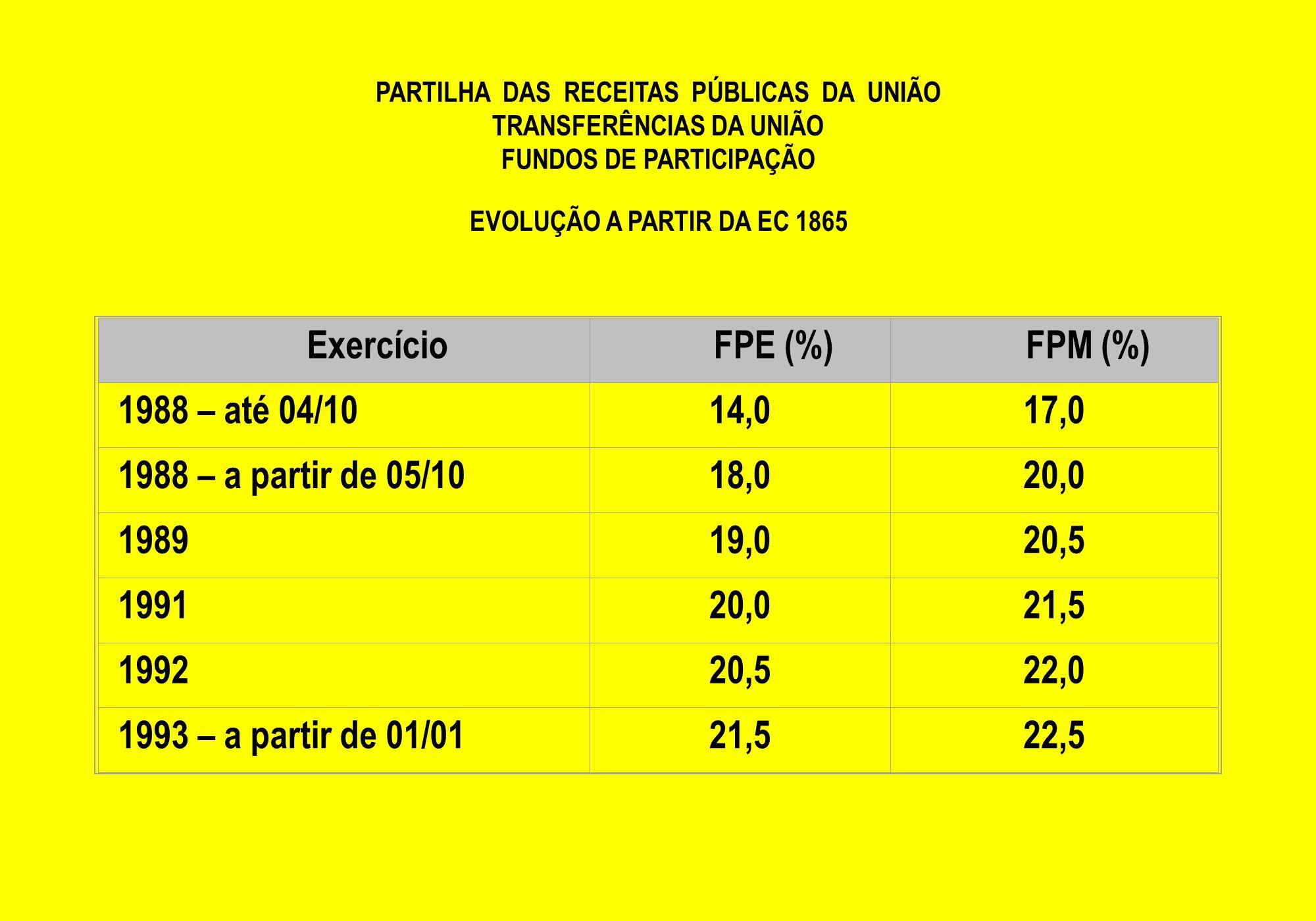 PARTILHA DAS RECEITAS PÚBLICAS DA UNIÃO TRANSFERÊNCIAS DA UNIÃO FUNDOS DE PARTICIPAÇÃO EVOLUÇÃO A PARTIR DA EC 1865 Exercício FPE (%) FPM (%) 1988 – a