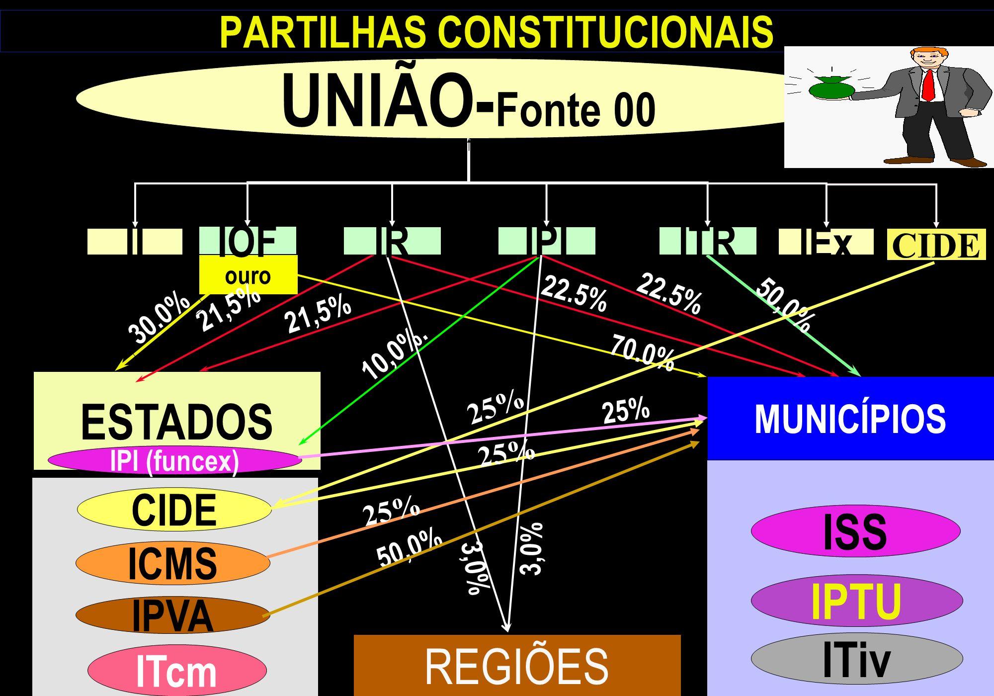 REGIÕES ESTADOS MUNICÍPIOS CIDE ITcm PARTILHAS CONSTITUCIONAIS ouro ICMS IPVA ITiv IPTU ISS 21,5% 22.5% 50,0% 30.0% 70.0% 10,0%. 3,0% UNIÃO- Fonte 00
