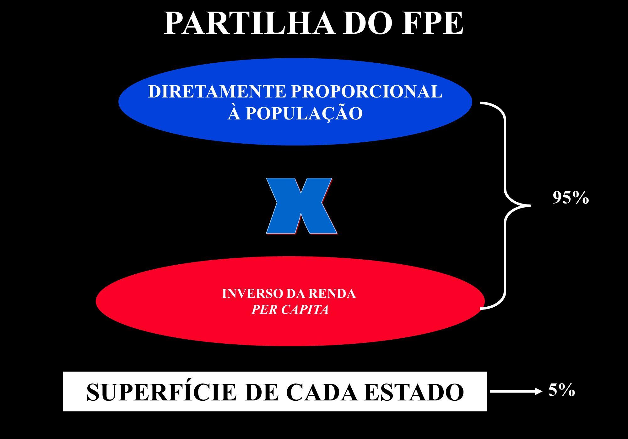 DIRETAMENTE PROPORCIONAL À POPULAÇÃO INVERSO DA RENDA PER CAPITA 95% SUPERFÍCIE DE CADA ESTADO 5% PARTILHA DO FPE