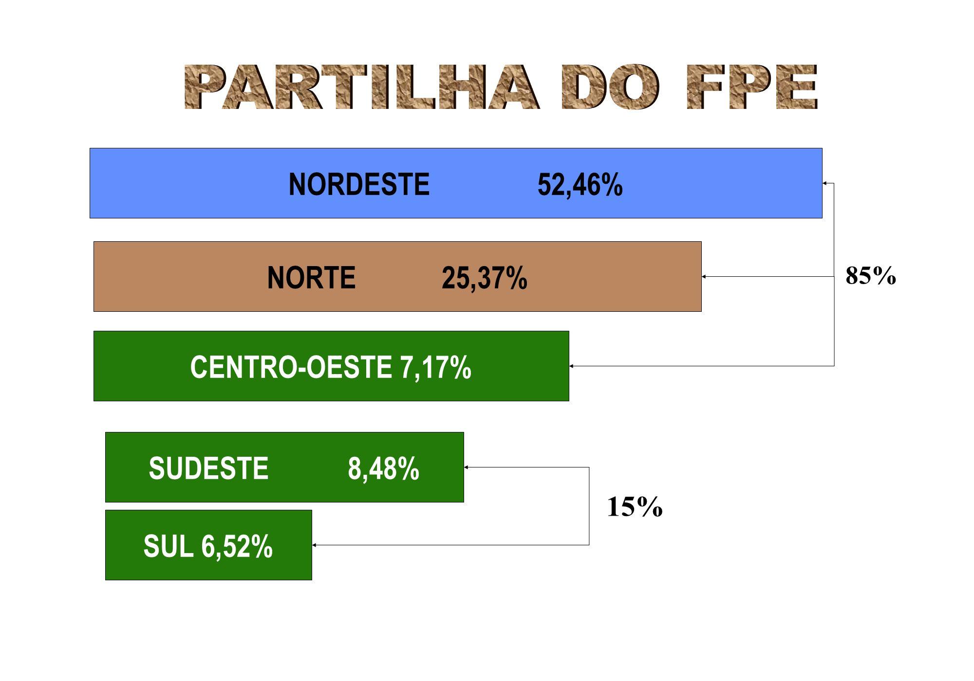 NORDESTE 52,46% NORTE 25,37% CENTRO-OESTE 7,17% SUDESTE 8,48% SUL 6,52% 85% 15%