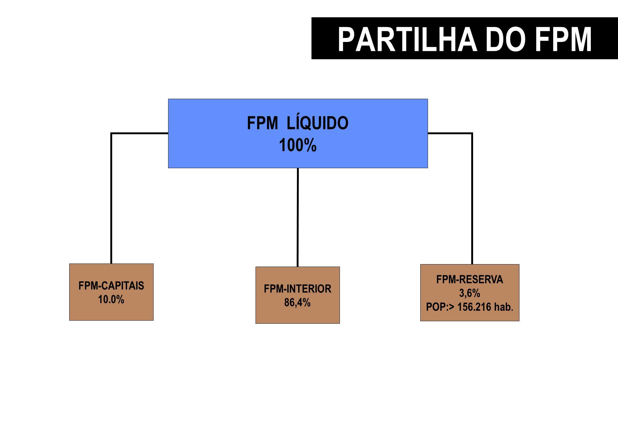 PARTILHA DO FPM 10% p/CAPITAIS FPM LÍQUIDO 100% FPM-INTERIOR 86,4% FPM-RESERVA 3,6% POP:> 156.216 hab. FPM-CAPITAIS 10.0%