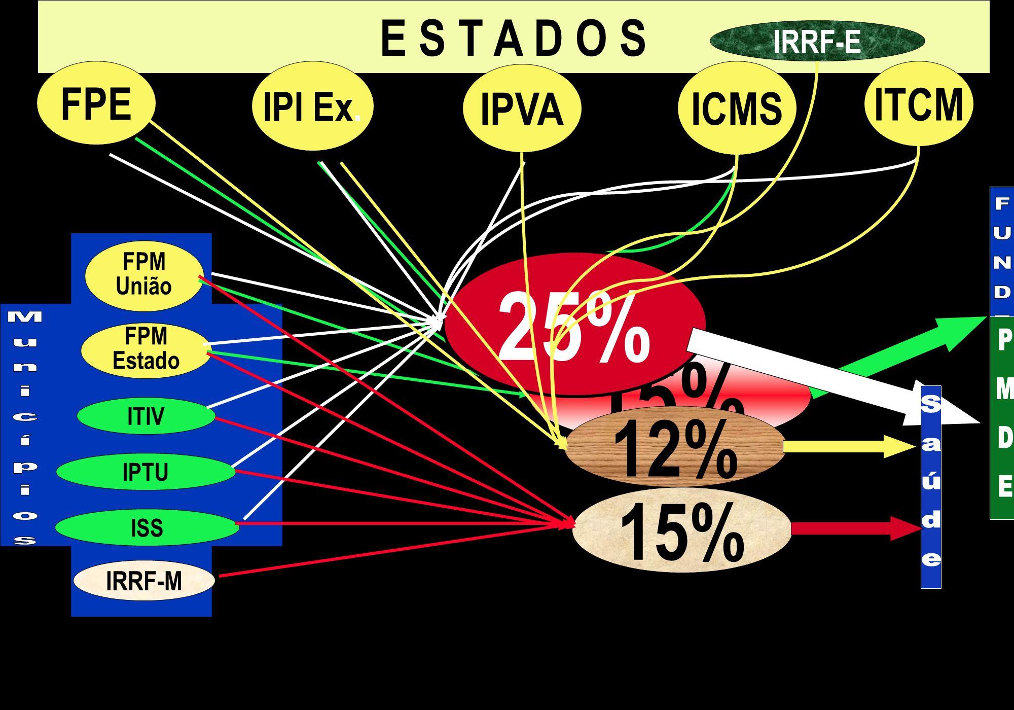 IPTU ITIV ISS FPM União FPM Estado E S T A D O S ITCM ICMS IPVA IPI Ex. FPE 15% 25% IRRF-E 12% IRRF-M 15%