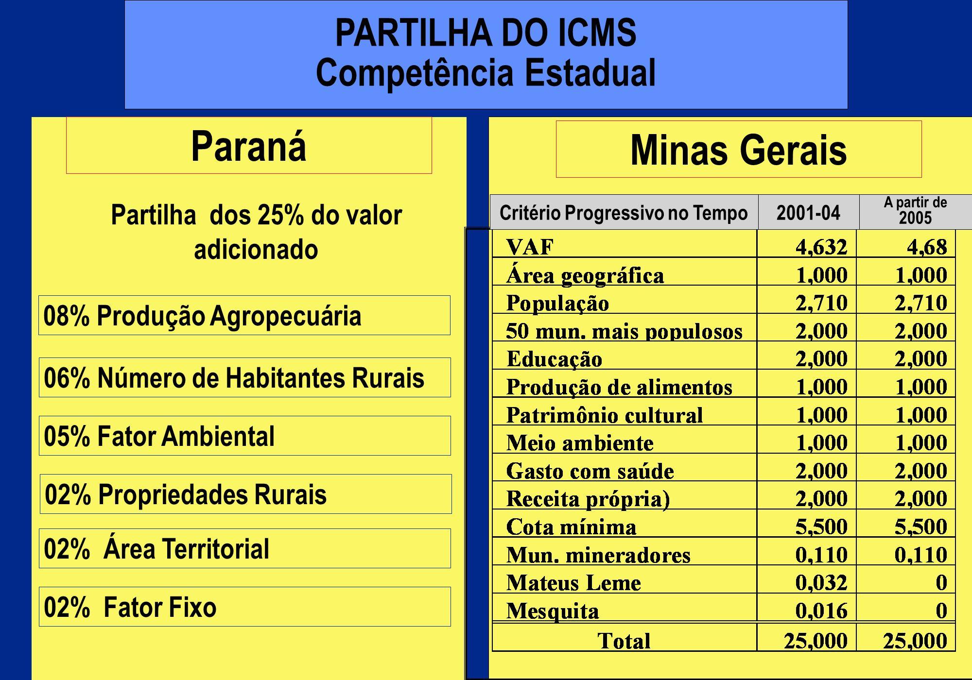 PARTILHA DO ICMS Competência Estadual Minas Gerais Paraná Partilha dos 25% do valor adicionado 08% Produção Agropecuária 06% Número de Habitantes Rura