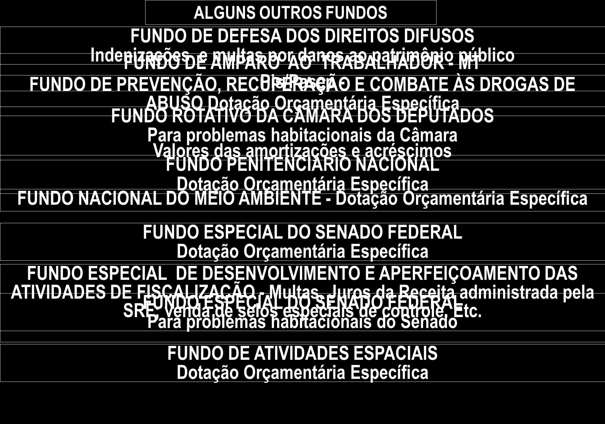 ALGUNS OUTROS FUNDOS FUNDO DE DEFESA DOS DIREITOS DIFUSOS Indenizações e multas por danos ao patrimônio público FUNDO DE AMPARO AO TRABALHADOR - MT Pi