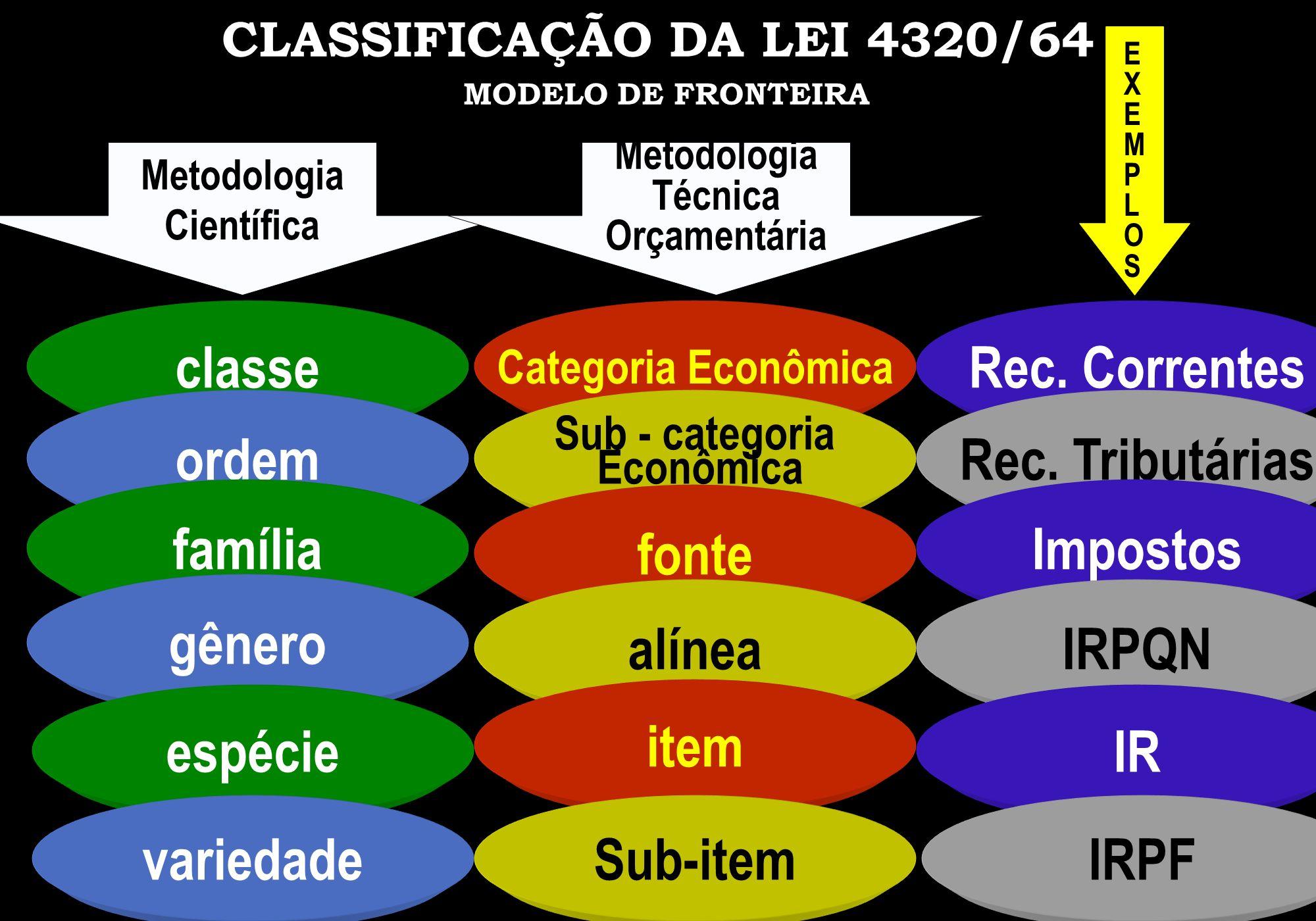 CLASSIFICAÇÃO DA LEI 4320/64 MODELO DE FRONTEIRA Metodologia Científica Metodologia Técnica Orçamentária classe ordem família gênero espécie variedade