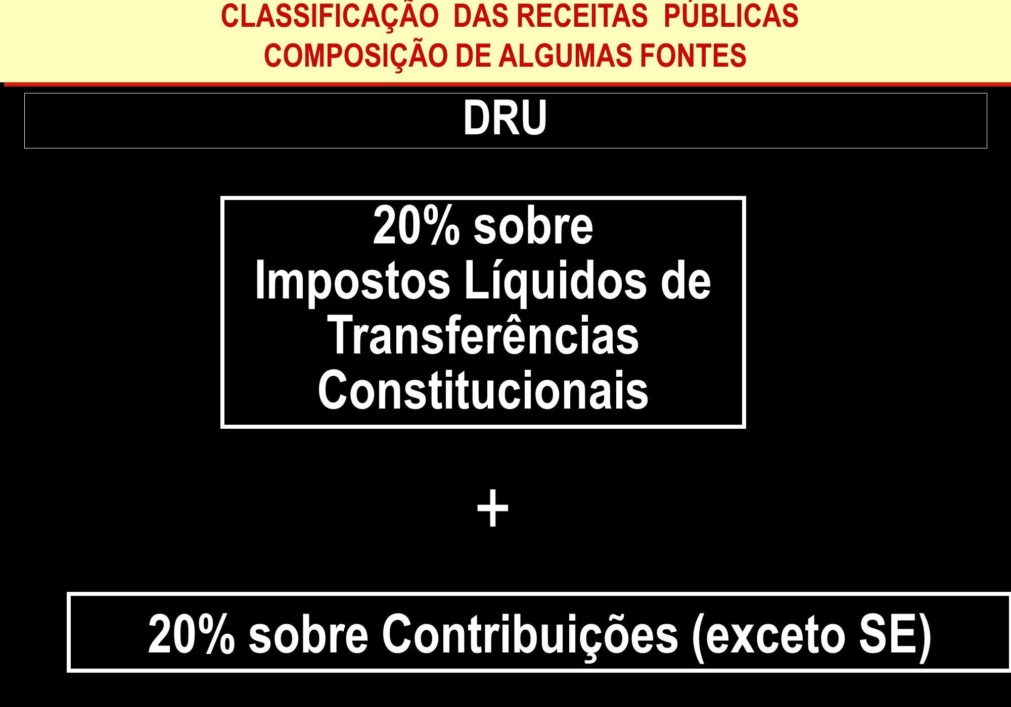 DRU + 20% sobre Impostos Líquidos de Transferências Constitucionais CLASSIFICAÇÃO DAS RECEITAS PÚBLICAS COMPOSIÇÃO DE ALGUMAS FONTES CLASSIFICAÇÃO DAS