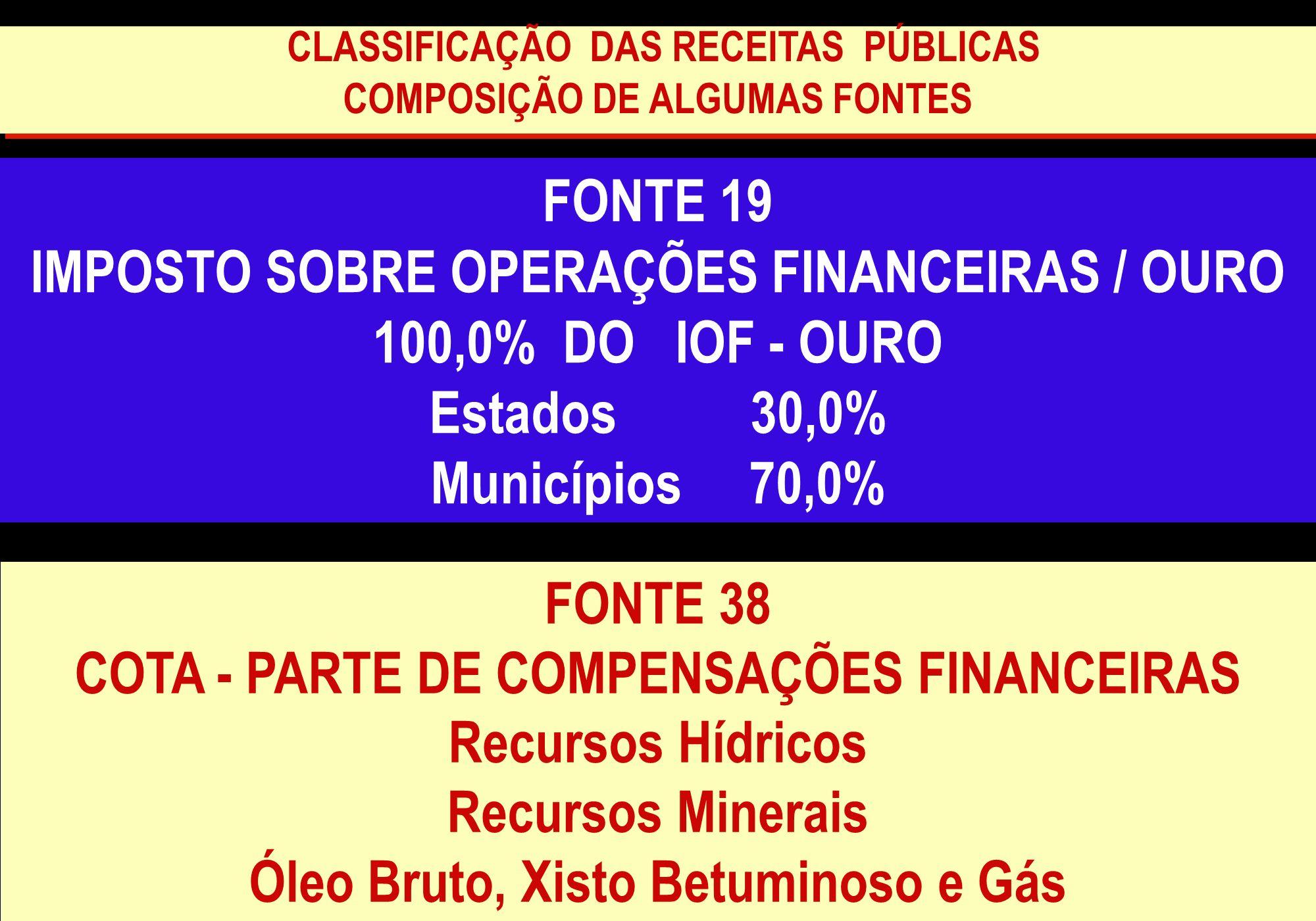FONTE 19 IMPOSTO SOBRE OPERAÇÕES FINANCEIRAS / OURO 100,0% DO IOF - OURO Estados 30,0% Municípios 70,0% FONTE 38 COTA - PARTE DE COMPENSAÇÕES FINANCEI