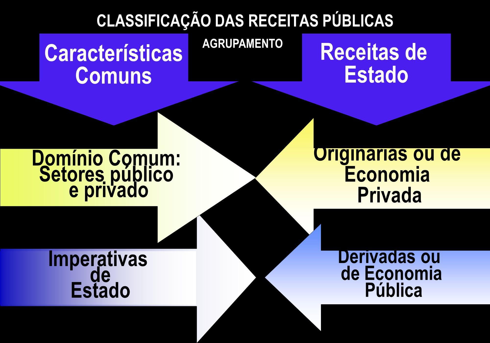 Imperativas de Estado Domínio Comum: Setores público e privado CLASSIFICAÇÃO DAS RECEITAS PÚBLICAS AGRUPAMENTO Características Comuns Receitas de Esta