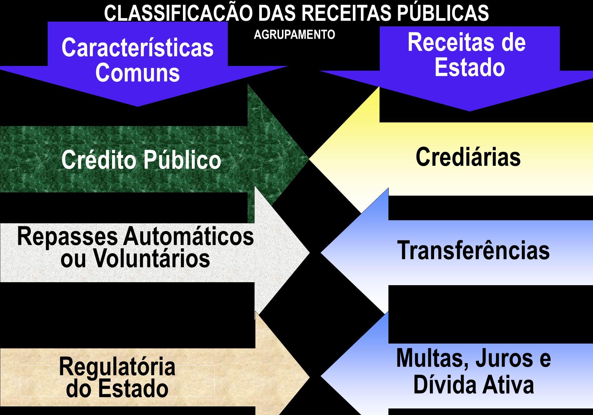 Crédito Público CLASSIFICAÇÃO DAS RECEITAS PÚBLICAS AGRUPAMENTO Repasses Automáticos ou Voluntários Regulatória do Estado Características Comuns Recei
