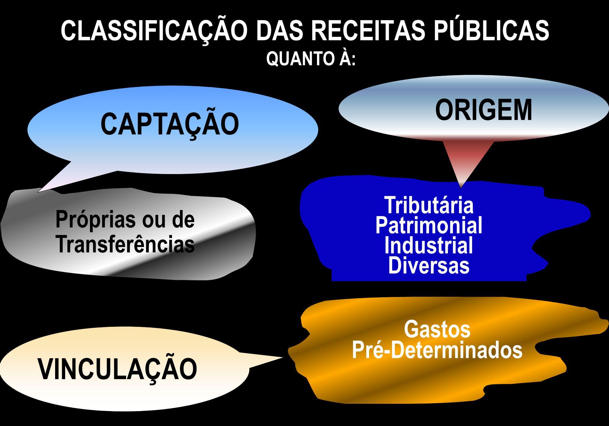 Próprias ou de Transferências Tributária Patrimonial Industrial Diversas Gastos Pré-Determinados CLASSIFICAÇÃO DAS RECEITAS PÚBLICAS ORIGEM CAPTAÇÃO V