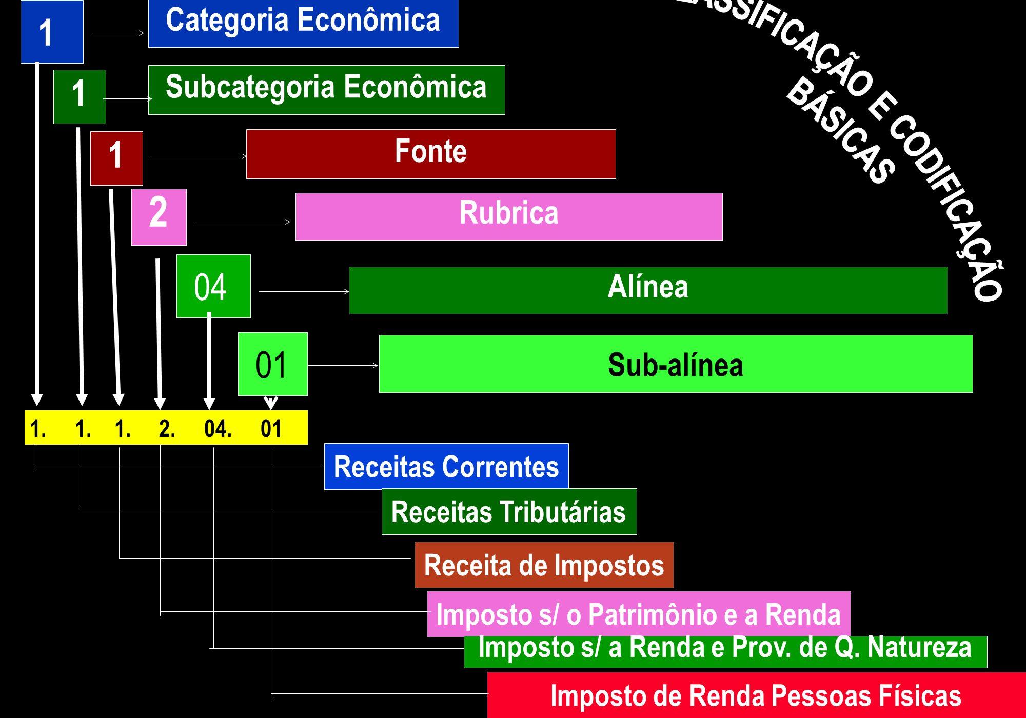1 Categoria Econômica 1 Subcategoria Econômica 1 Fonte 2 Rubrica 04 Alínea 01 Sub-alínea 1. 1. 1. 2. 04. 01 Receitas Correntes Receitas Tributárias Re