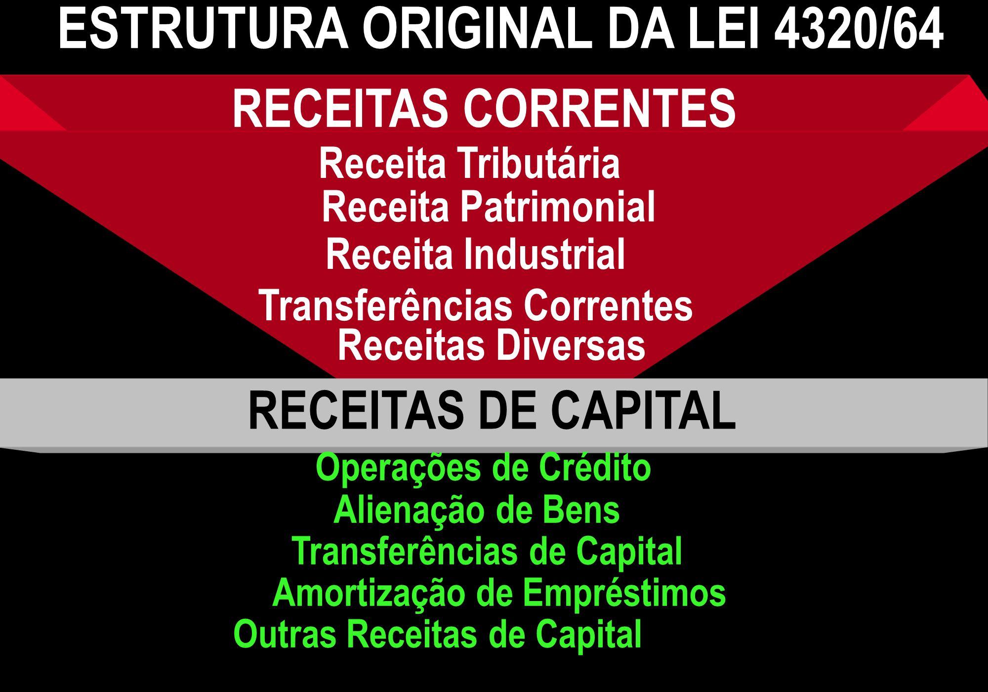 RECEITAS CORRENTES RECEITAS DE CAPITAL Operações de Crédito Amortização de Empréstimos Alienação de Bens Transferências de Capital Outras Receitas de