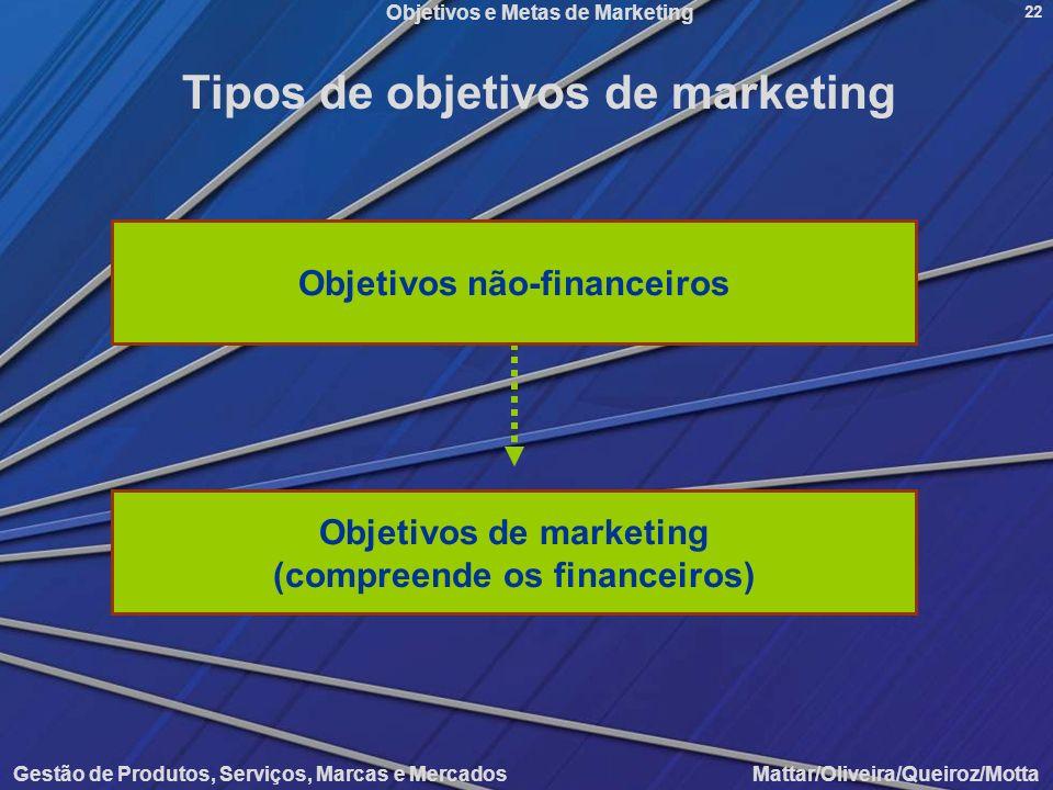 Objetivos e Metas de Marketing Gestão de Produtos, Serviços, Marcas e Mercados Mattar/Oliveira/Queiroz/Motta 22 Tipos de objetivos de marketing Objeti