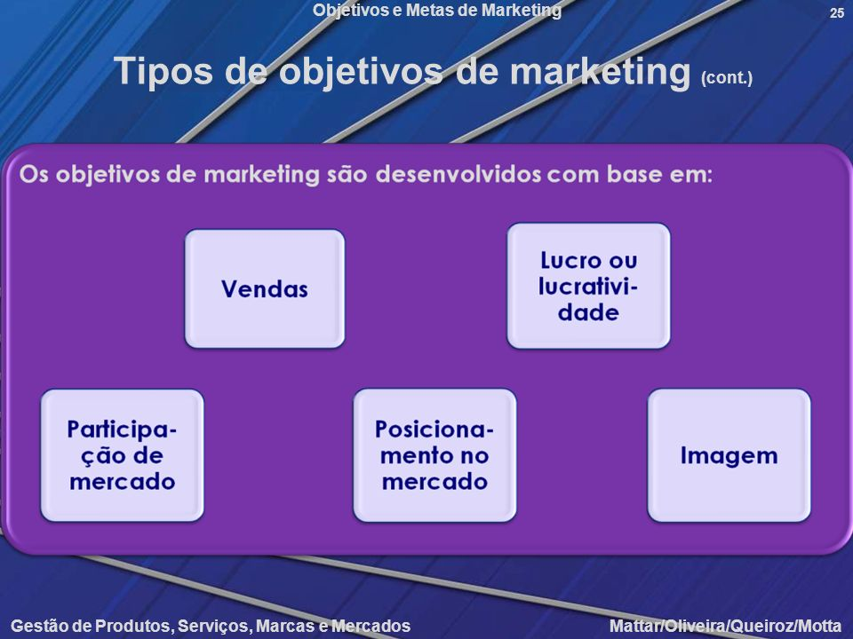Objetivos e Metas de Marketing Gestão de Produtos, Serviços, Marcas e Mercados Mattar/Oliveira/Queiroz/Motta 25 Tipos de objetivos de marketing (cont.