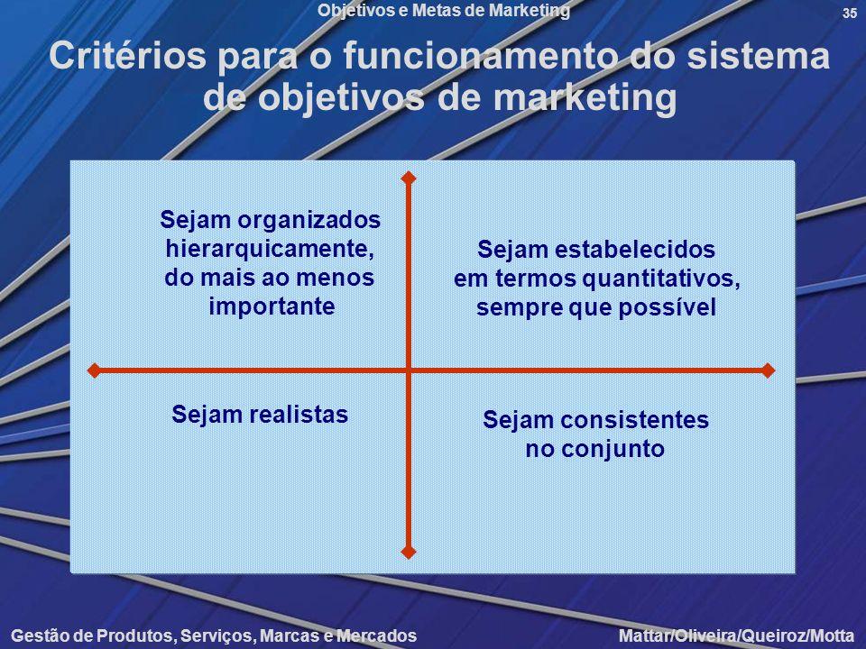 Objetivos e Metas de Marketing Gestão de Produtos, Serviços, Marcas e Mercados Mattar/Oliveira/Queiroz/Motta 35 Sejam organizados hierarquicamente, do