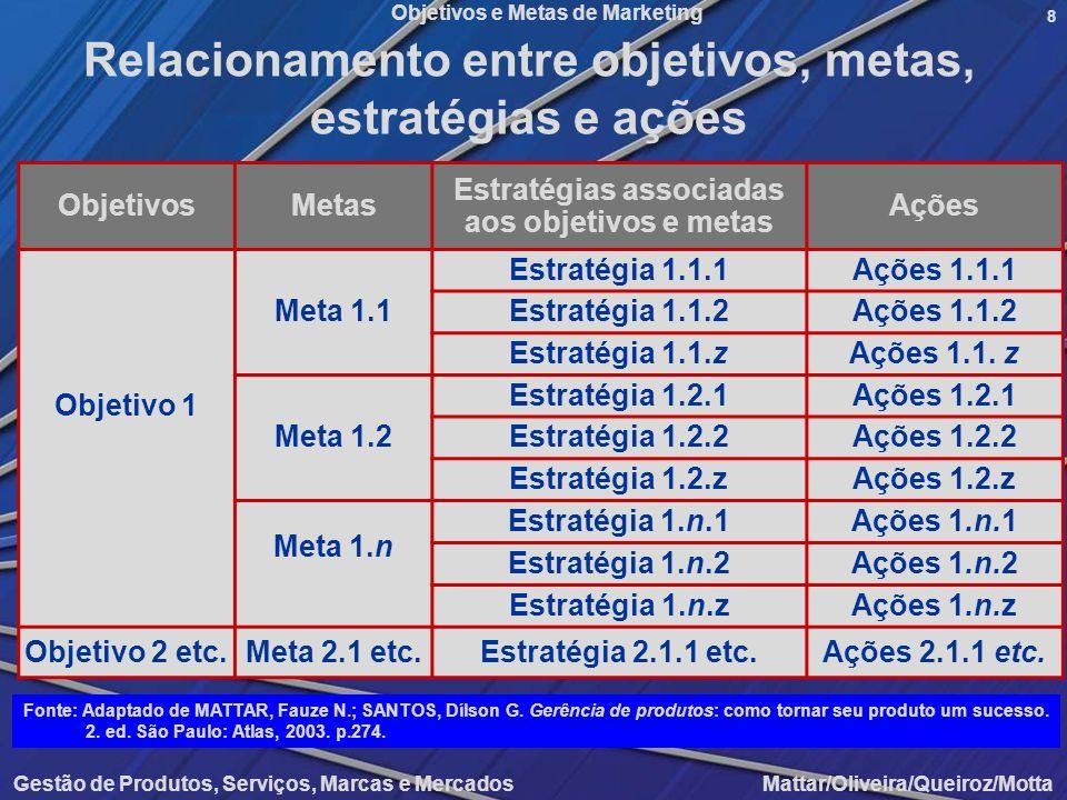 Objetivos e Metas de Marketing Gestão de Produtos, Serviços, Marcas e Mercados Mattar/Oliveira/Queiroz/Motta 8 Relacionamento entre objetivos, metas,