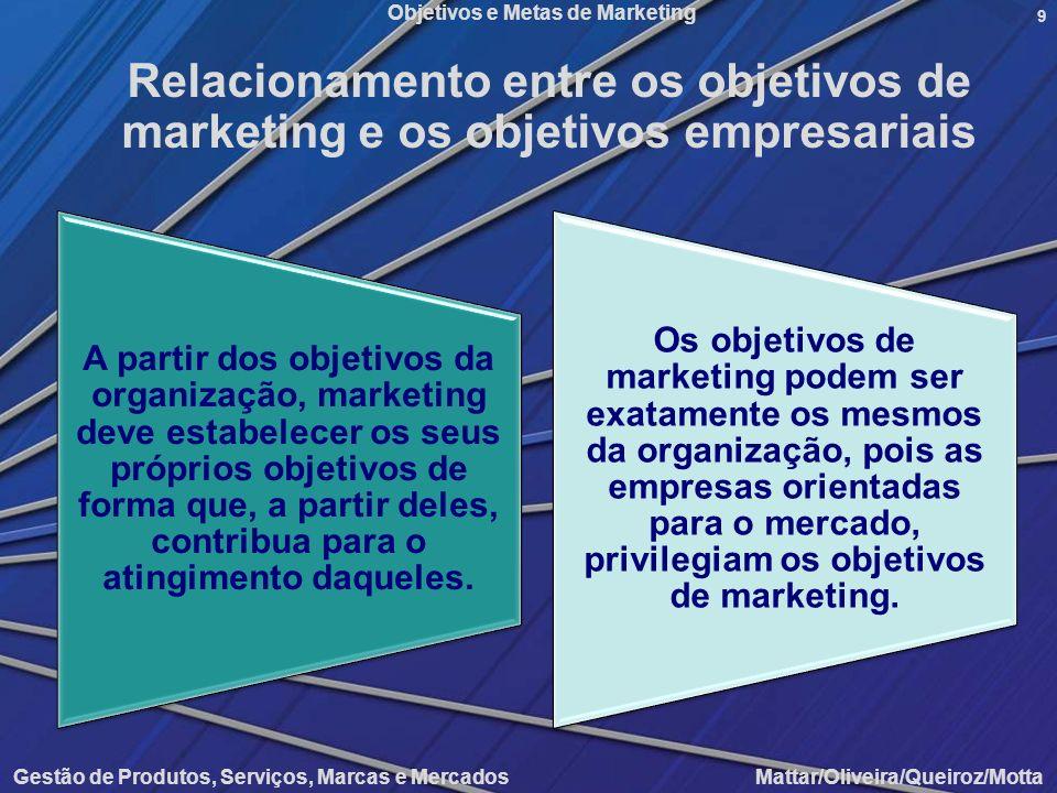 Objetivos e Metas de Marketing Gestão de Produtos, Serviços, Marcas e Mercados Mattar/Oliveira/Queiroz/Motta 9 Relacionamento entre os objetivos de ma