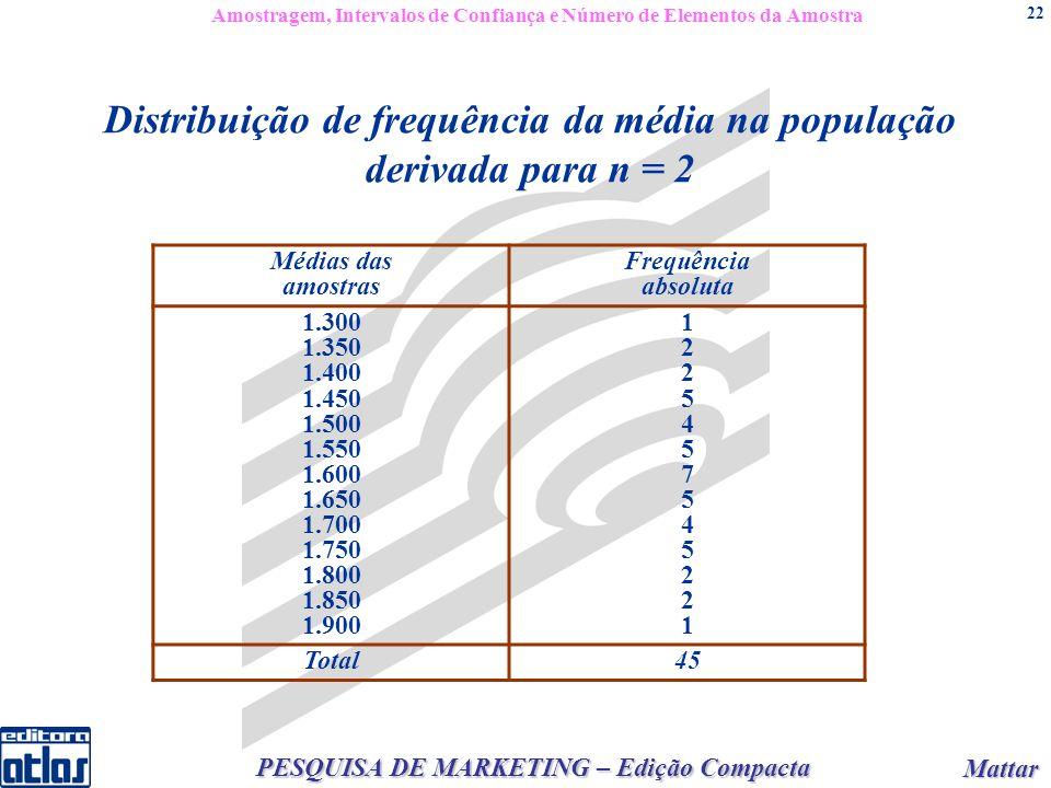 Mattar Mattar PESQUISA DE MARKETING – Edição Compacta 22 Médias das amostras Frequência absoluta 1.300 1.350 1.400 1.450 1.500 1.550 1.600 1.650 1.700 1.750 1.800 1.850 1.900 12254575452211225457545221 Total45 Distribuição de frequência da média na população derivada para n = 2 Amostragem, Intervalos de Confiança e Número de Elementos da Amostra