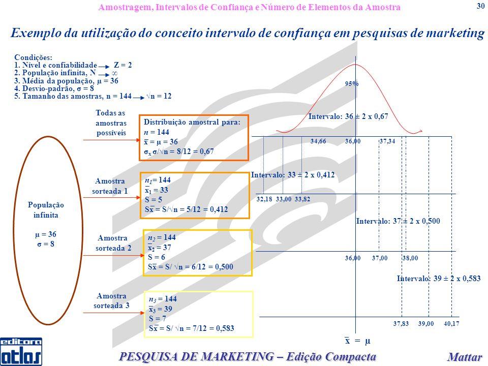 Mattar Mattar PESQUISA DE MARKETING – Edição Compacta 30 Distribuição amostral para: n = 144 x = µ = 36 σ x σ/n = 8/12 = 0,67 Exemplo da utilização do conceito intervalo de confiança em pesquisas de marketing n 1 = 144 x 1 = 33 S = 5 Sx = S/n = 5/12 = 0,412 n 2 = 144 x 2 = 37 S = 6 Sx = S/ n = 6/12 = 0,500 n 3 = 144 x 3 = 39 S = 7 Sx = S/ n = 7/12 = 0,583 População infinita µ = 36 σ = 8 Todas as amostras possíveis Amostra sorteada 1 Amostra sorteada 2 Amostra sorteada 3 Intervalo: 33 ± 2 x 0,412 Intervalo: 37 ± 2 x 0,500 Intervalo: 39 ± 2 x 0,583 32,1833,0033,82 34,6636,0037,34 36,0037,0038,00 x = µ 37,8339,0040,17 95% Intervalo: 36 ± 2 x 0,67 Condições: 1.