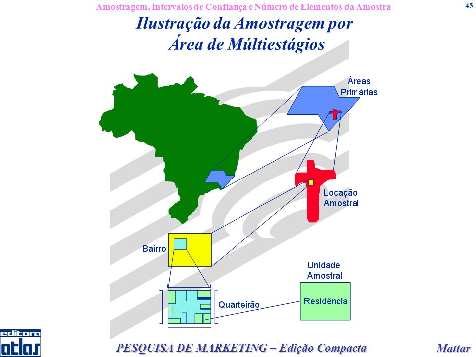 Mattar Mattar PESQUISA DE MARKETING – Edição Compacta 45 Ilustração da Amostragem por Área de Múltiestágios Amostragem, Intervalos de Confiança e Número de Elementos da Amostra