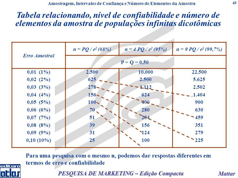 Mattar Mattar PESQUISA DE MARKETING – Edição Compacta 49 Tabela relacionando, nível de confiabilidade e número de elementos da amostra de populações infinitas dicotômicas Erro Amostral n = PQ / e 2 (68%)n = 4 PQ / e 2 (95%)n = 9 PQ / e 2 (99,7%) P = Q = 0,50 0,01 (1%) 0,02 (2%) 0,03 (3%) 0,04 (4%) 0,05 (5%) 0,06 (6%) 0,07 (7%) 0,08 (8%) 0,09 (9%) 0,10 (10%) 2.500 625 278 156 100 70 51 39 31 25 10.000 2.500 1.112 624 400 280 204 156 124 100 22.500 5.625 2.502 1.404 900 630 459 351 279 225 Para uma pesquisa com o mesmo n, podemos dar respostas diferentes em termos de erro e confiabilidade Amostragem, Intervalos de Confiança e Número de Elementos da Amostra