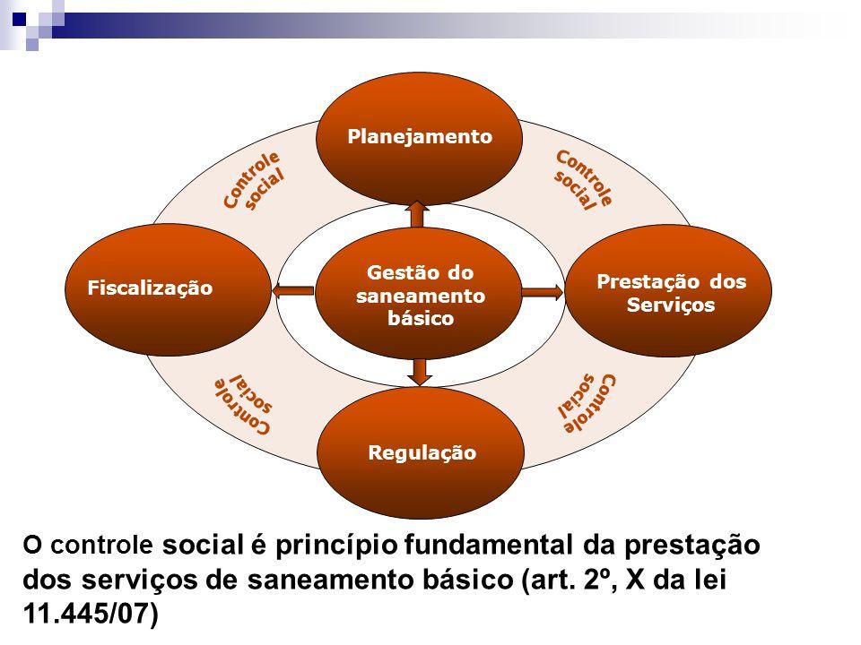 Regulação Fiscalização Prestação dos Serviços Gestão do saneamento básico Planejamento O controle social é princípio fundamental da prestação dos serviços de saneamento básico (art.