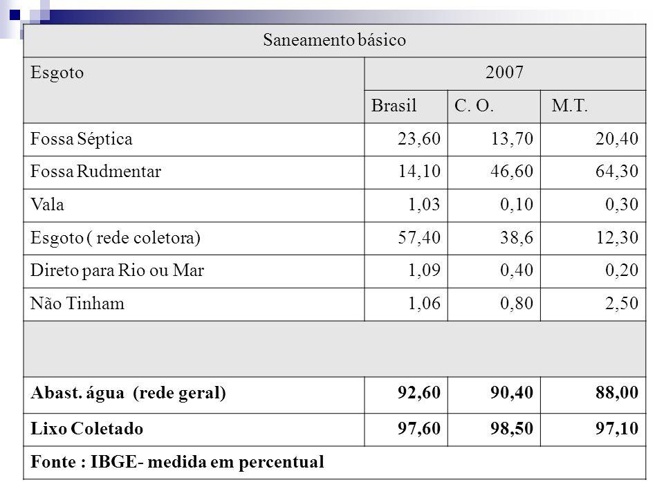 Saneamento básico Esgoto2007 BrasilC. O. M.T.