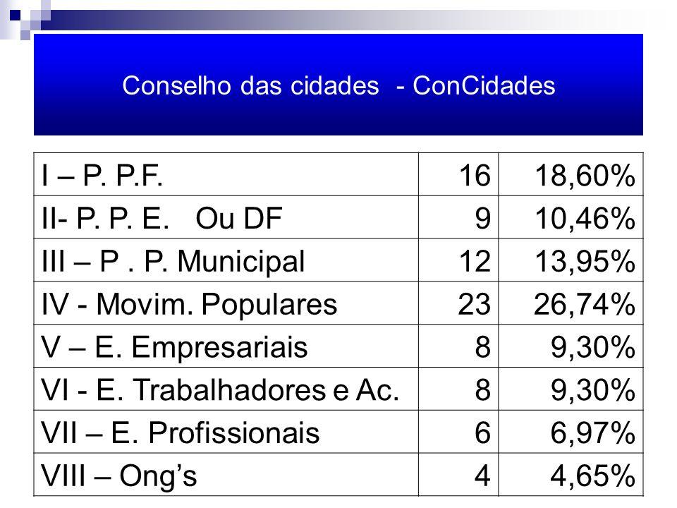 Conselho das cidades - ConCidades I – P. P.F.1618,60% II- P.