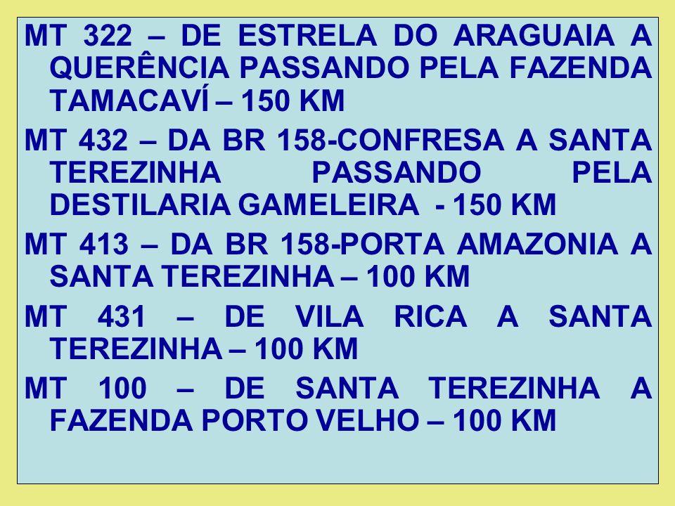 MT 322 – DE ESTRELA DO ARAGUAIA A QUERÊNCIA PASSANDO PELA FAZENDA TAMACAVÍ – 150 KM MT 432 – DA BR 158-CONFRESA A SANTA TEREZINHA PASSANDO PELA DESTILARIA GAMELEIRA - 150 KM MT 413 – DA BR 158-PORTA AMAZONIA A SANTA TEREZINHA – 100 KM MT 431 – DE VILA RICA A SANTA TEREZINHA – 100 KM MT 100 – DE SANTA TEREZINHA A FAZENDA PORTO VELHO – 100 KM