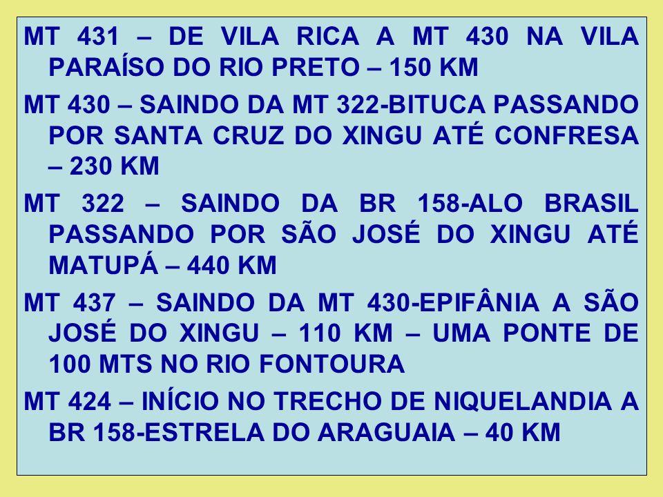 MT 431 – DE VILA RICA A MT 430 NA VILA PARAÍSO DO RIO PRETO – 150 KM MT 430 – SAINDO DA MT 322-BITUCA PASSANDO POR SANTA CRUZ DO XINGU ATÉ CONFRESA – 230 KM MT 322 – SAINDO DA BR 158-ALO BRASIL PASSANDO POR SÃO JOSÉ DO XINGU ATÉ MATUPÁ – 440 KM MT 437 – SAINDO DA MT 430-EPIFÂNIA A SÃO JOSÉ DO XINGU – 110 KM – UMA PONTE DE 100 MTS NO RIO FONTOURA MT 424 – INÍCIO NO TRECHO DE NIQUELANDIA A BR 158-ESTRELA DO ARAGUAIA – 40 KM