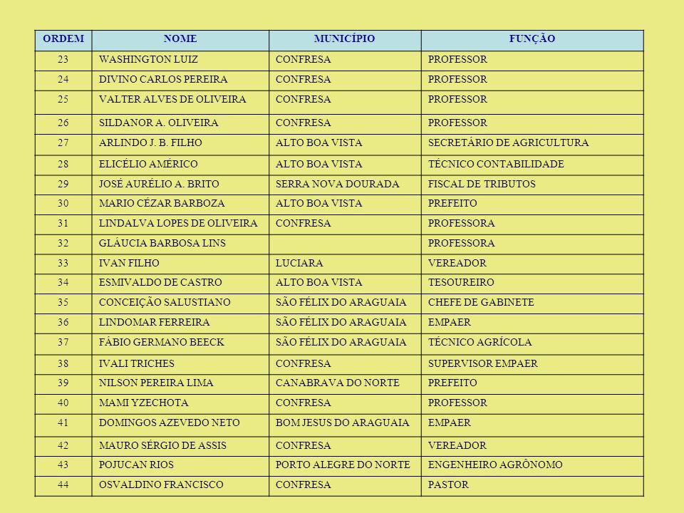 ORDEMNOMEMUNICÍPIOFUNÇÃO 45ELIO FERREIRACUIABÁASSESSOR PARLAMENTAR 46OZEIAS GOMES PEREIRAPORTO ALEGRE DO NORTEVEREADOR 47GIL BRAZ ZABOT CORRÊABOM JESUS DO ARAGUAIASECRETÁRIO DE ADM E PLANEJAMENTO 48JOSÉ LUIZ ALVES ARAÚJOALTO BOA VISTAEMPAER 49JOÃO LUZSERRA NOVA DOURADAGERENTE DE CIDADE 50SILVONEI SILVERIO DE LIMAVILA RICASECRETÁRIO DE OBRAS 51HAMILCAR BARREIRA ABREUPORTO ALEGRE DO NORTEEMPAER 52CLÉDER GABOARDISANTA CRUZ DO XINGUEMPAER 53REGINALDO AP.