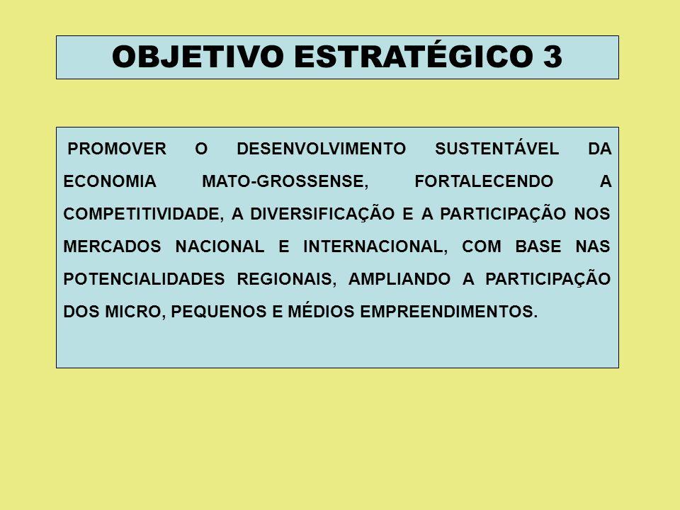 OBJETIVO ESTRATÉGICO 3 PROMOVER O DESENVOLVIMENTO SUSTENTÁVEL DA ECONOMIA MATO-GROSSENSE, FORTALECENDO A COMPETITIVIDADE, A DIVERSIFICAÇÃO E A PARTICIPAÇÃO NOS MERCADOS NACIONAL E INTERNACIONAL, COM BASE NAS POTENCIALIDADES REGIONAIS, AMPLIANDO A PARTICIPAÇÃO DOS MICRO, PEQUENOS E MÉDIOS EMPREENDIMENTOS.