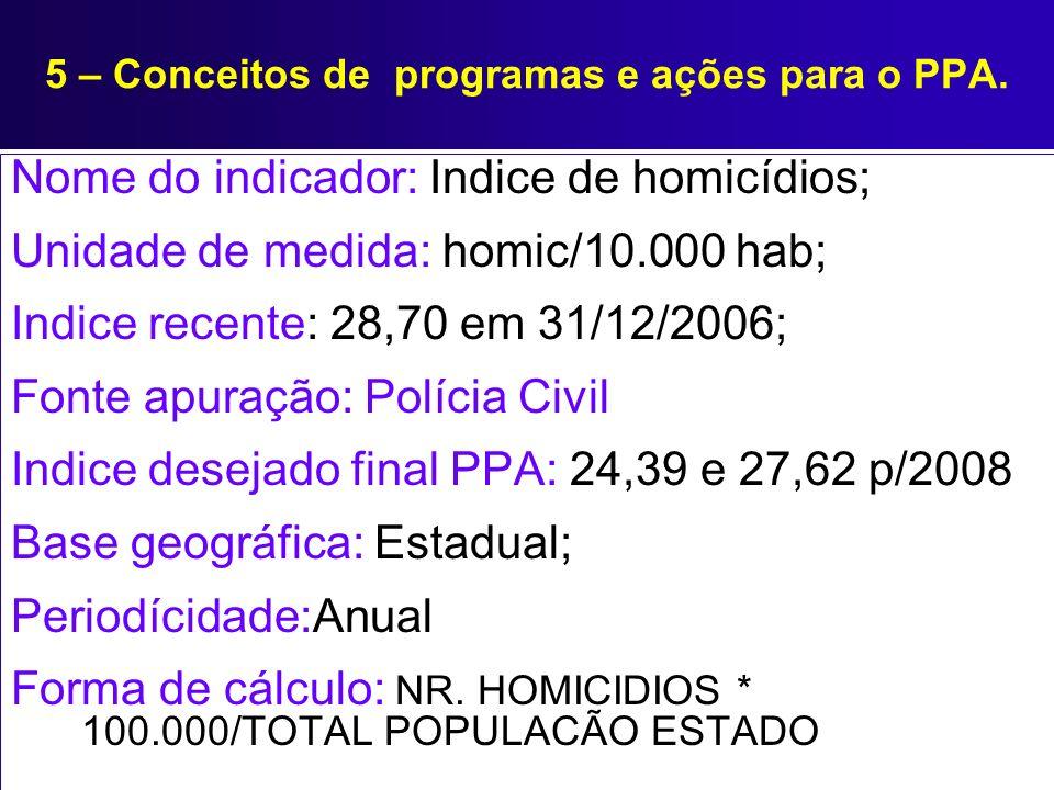 5 – Conceitos de programas e ações para o PPA. Nome do indicador: Indice de homicídios; Unidade de medida: homic/10.000 hab; Indice recente: 28,70 em
