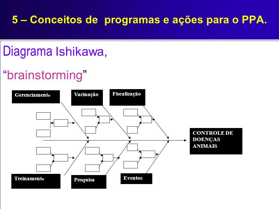 5 – Conceitos de programas e ações para o PPA. Diagrama Ishikawa, brainstorming CONTROLE DE DOENÇAS ANIMAIS Fiscalização Vacinação Pesquisa Eventos Ge