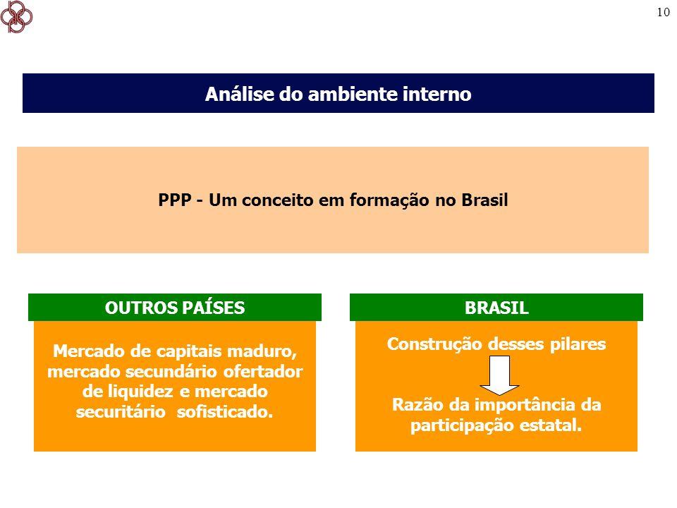 10 PPP - Um conceito em formação no Brasil Análise do ambiente interno Mercado de capitais maduro, mercado secundário ofertador de liquidez e mercado