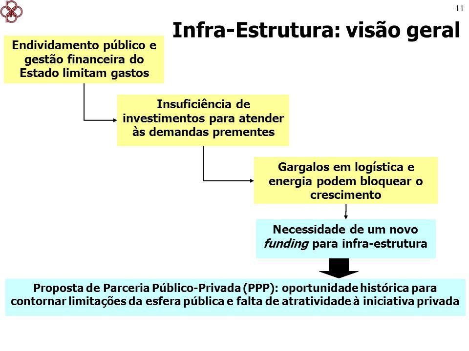 11 Infra-Estrutura: visão geral Endividamento público e gestão financeira do Estado limitam gastos Insuficiência de investimentos para atender às dema