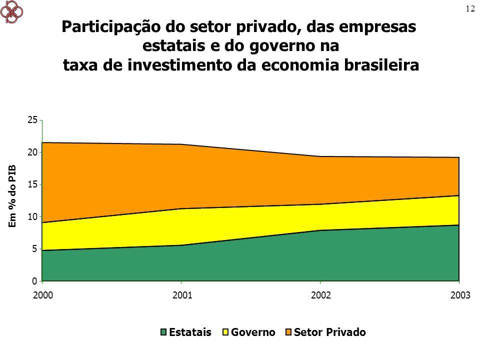 12 Participação do setor privado, das empresas estatais e do governo na taxa de investimento da economia brasileira 2003 Em % do PIB 0 5 10 15 20 25 2